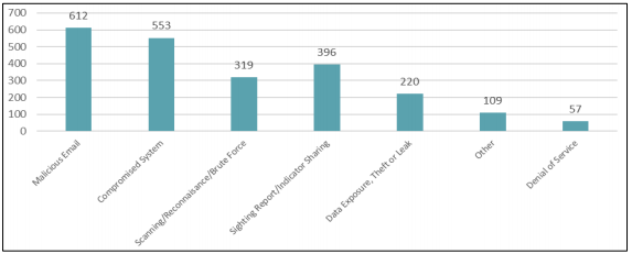 Cyber Security incidents, by type (1 July 2019 to 30 June 2020 Source: ASCS